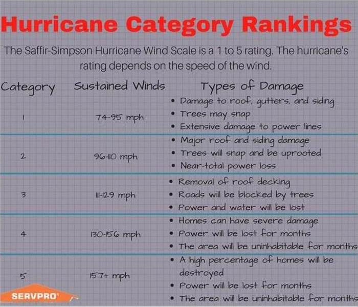 Image containing description of the different categories of hurricanes.