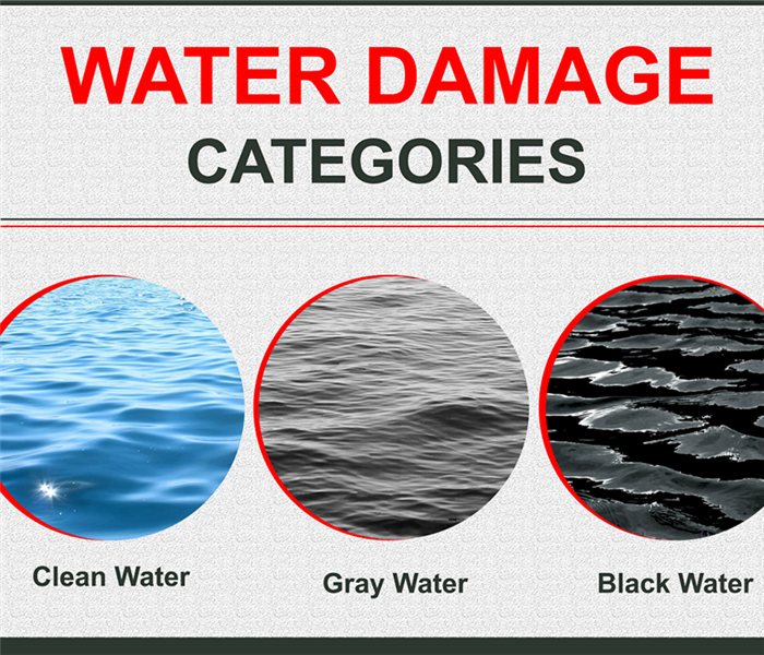 Water damage categories. First image, clean water. Second image, Gray Water. Third image, Black water.